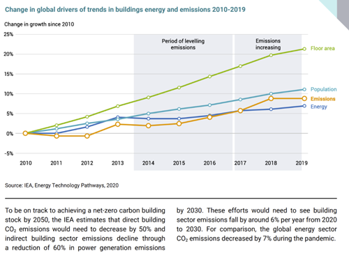 Change in global drivers of trends in buildings energy and emissions 2010-2019  Source: IEA, Energy Technology Pathways, 2020